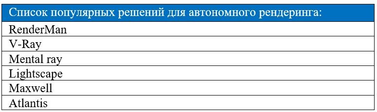 Список популярных решений для автономного рендеринга.