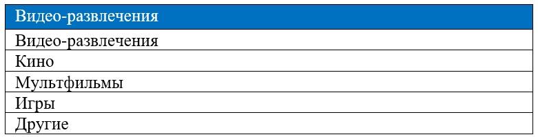 Таблица - Примеры программного обеспечения для 3D-рендеринга и виртуализации в приложении для видео-развлечений.
